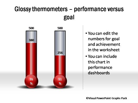 Glossy Meters Showing Performance vs Goals