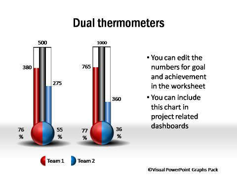 Dual Thermometer graphs