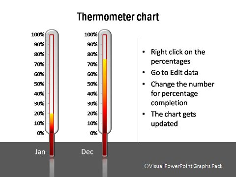Thermometer Showing Percentages