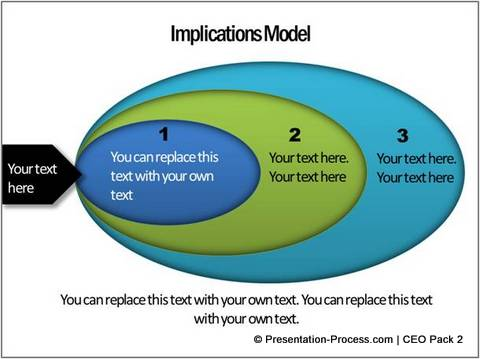 Implications Model