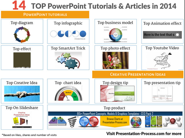 Top 14 articles and tutorials  of 2014 from Presentation Process