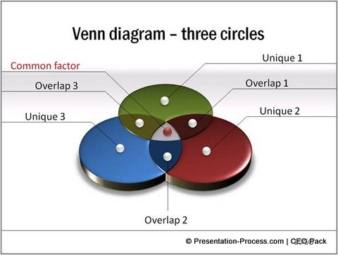 Venn Diagram from CEO Pack