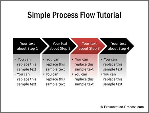 process flow diagram tutorial wiring diagrams page Process Flow Chart Template