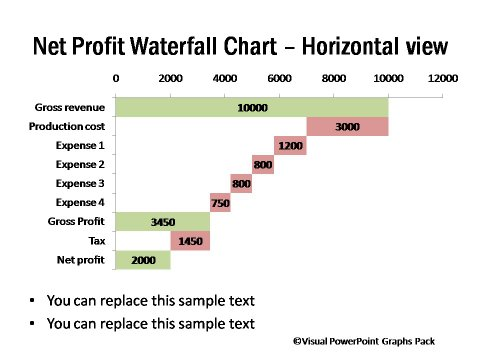 Net Profit Derivation Shown in Horizontal Graph