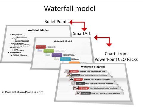 Smartart waterfall model smartart waterfall model makeover ccuart Choice Image