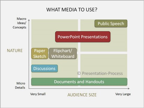when to use powerpoint presentations