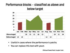 Performance Blocks Showing Below and Above Target