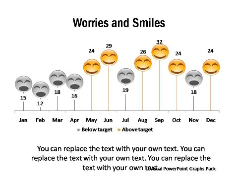 Smiles and Worries Chart Based on Performance against Target