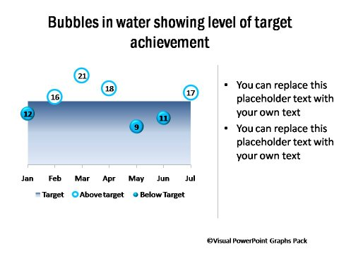 Bubble Chart Showing Performance