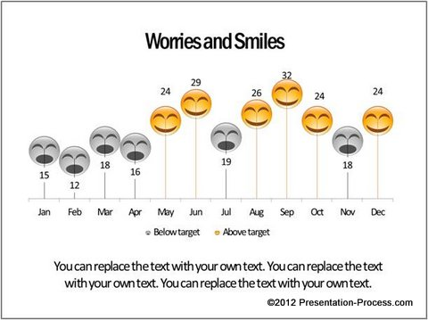 Smiles Worries Conditional Chart
